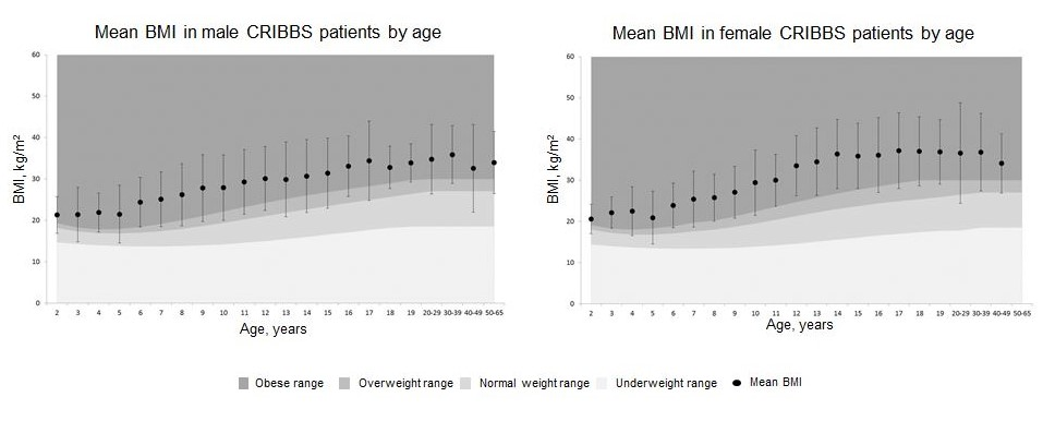 BMI graphs broken out by gender and age