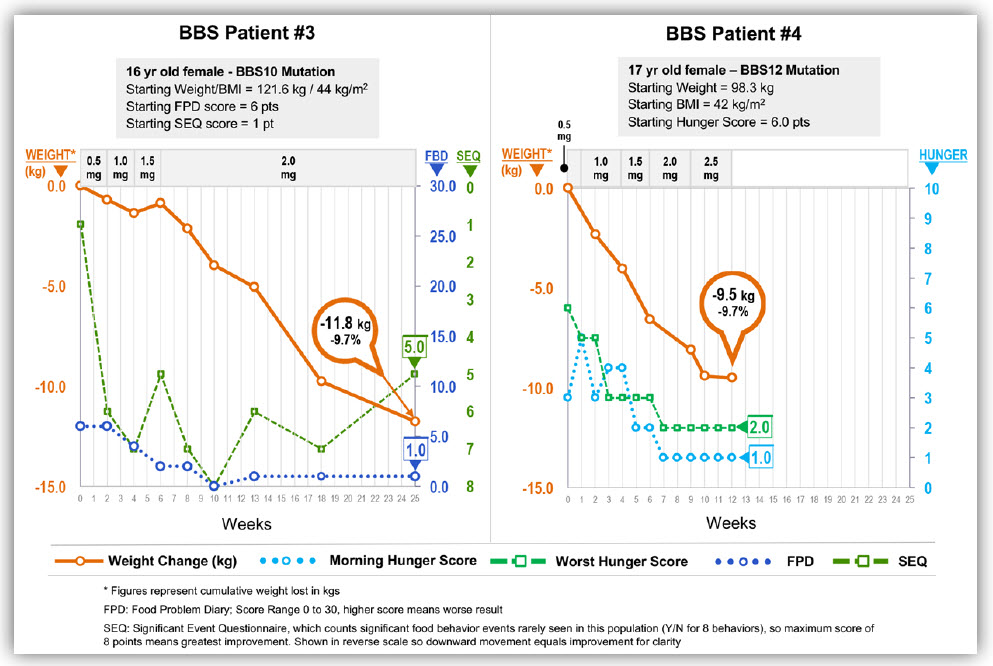 weight loss figure for 16 and 17 year old female BBS pateints